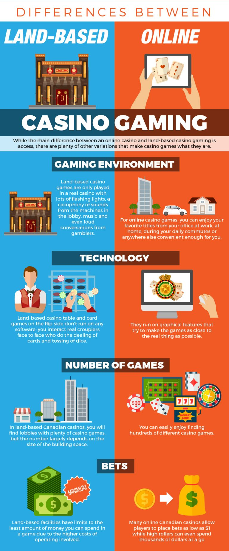 Differences Between Online and Land-Based Casino Gaming