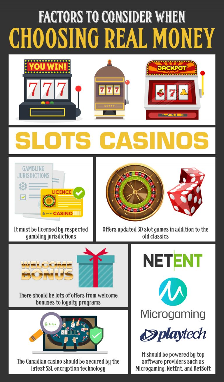 Factors To Consider When Choosing Real Money Slots Casinos