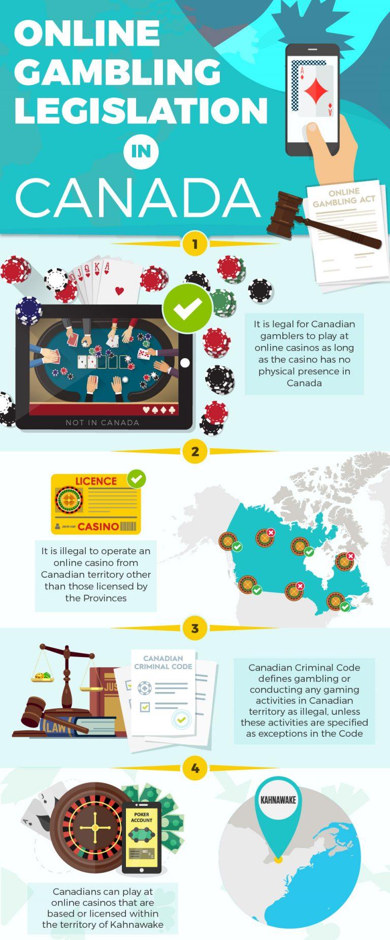 online gambling legislation in canada