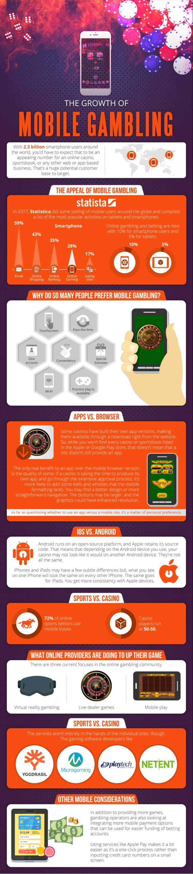 mobile gambling infographics